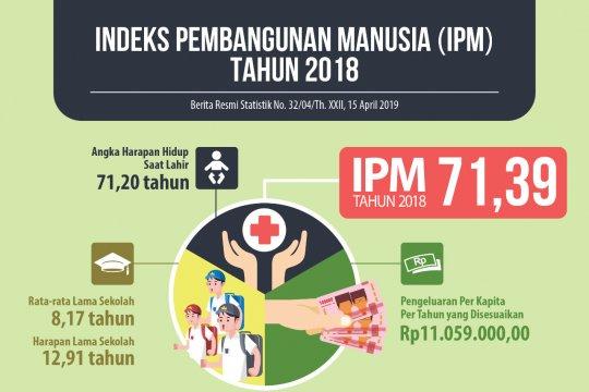 BPS: indeks pembangunan manusia di Sumsel meningkat