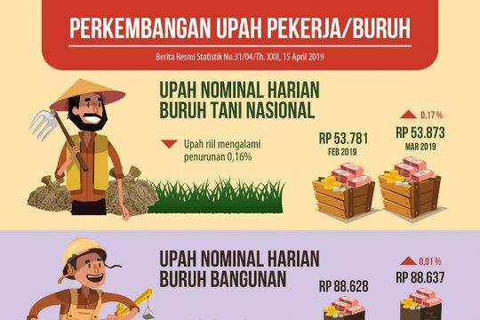 BPS: Upah nominal buruh pertanian dan bangunan naik, upah riil turun