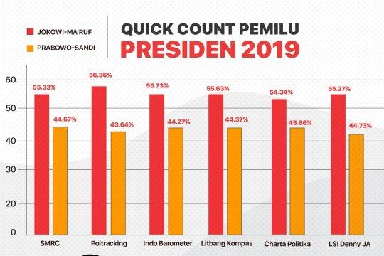 PDIP apresiasi hasil hitung cepat sementara, Jokowi-Ma'ruf unggul