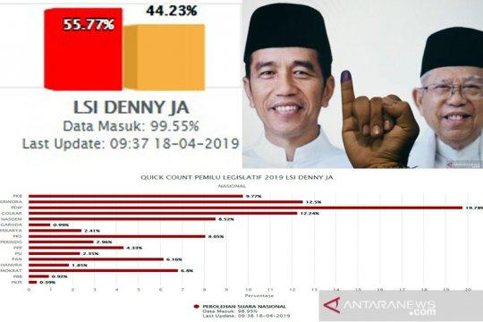 LSI Denny JA: Jokowi-Ma'ruf unggul di 21 provinsi