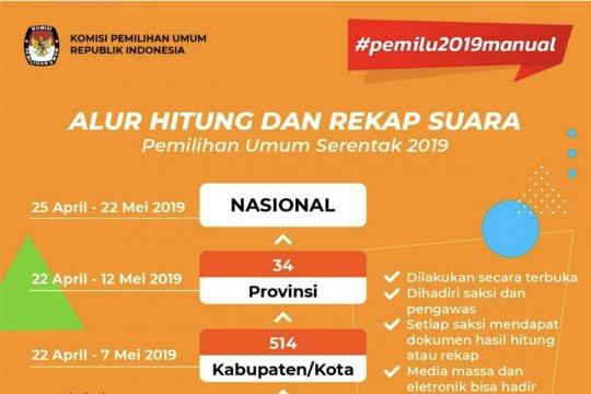 KPU Jatim: rekapitulasi suara atas nama KPU di medsos hoaks