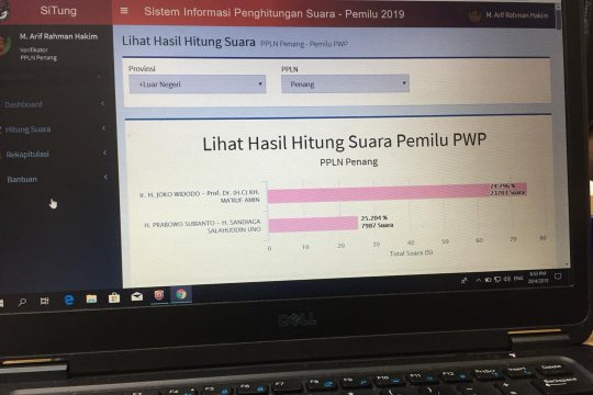 Jokowi - Ma'ruf unggul di Penang