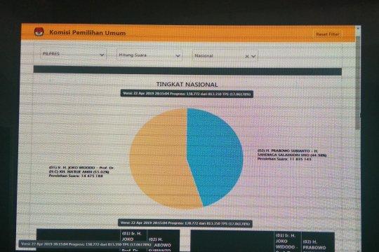 Selasa dini hari, penghitungan suara pemilu KPU cakup 18,5 persen TPS