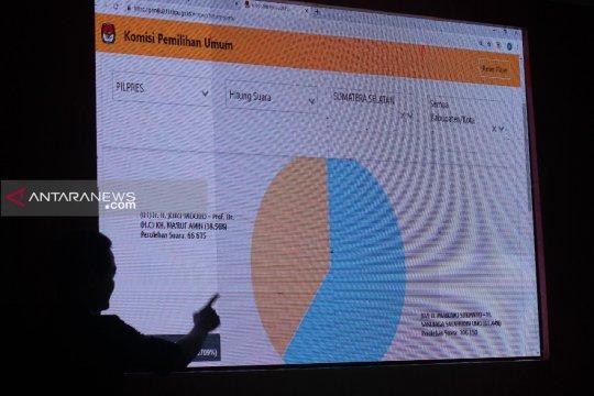 Prabowo unggul di Sumsel 59,84 persen