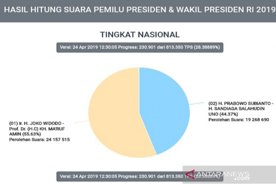 Perolehan suara Prabowo makin tertinggal dari Jokowi