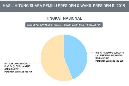 Rekapitulasi KPU mencapai 291 ribu TPS