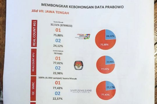 TKN: hasil  hitungan sementara Jokowi-Ma'ruf menang di Jateng