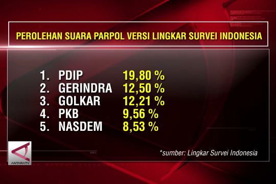 LSI: Sembilan Parpol lolos menuju parlemen