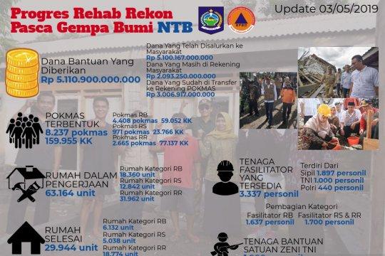 Pemerintah rampungkan pengerjaan 29.944 rumah korban gempa NTB