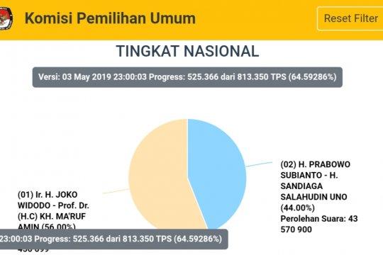 Situng KPU: Jokowi 56,00 persen, Prabowo 44,00 persen