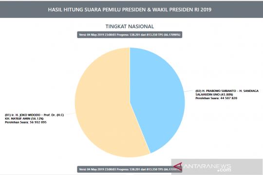 Situng KPU 66,17 persen, Jokowi-Ma'ruf masih jaga jarak 12 juta suara