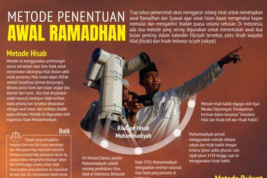 Metode penetapan awal Ramadhan