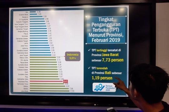 Angka penggangguran di Kepri tertinggi kelima di Indonesia