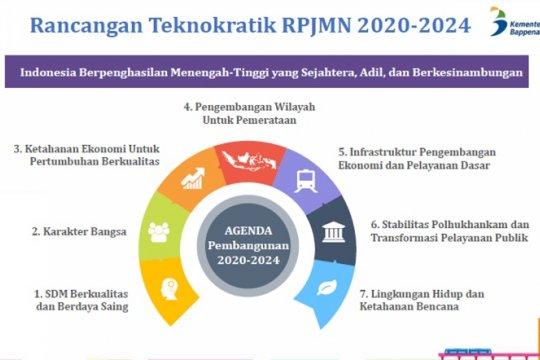 RPJMN 2020-2024 targetkan Indonesia berpenghasilan menengah-tinggi