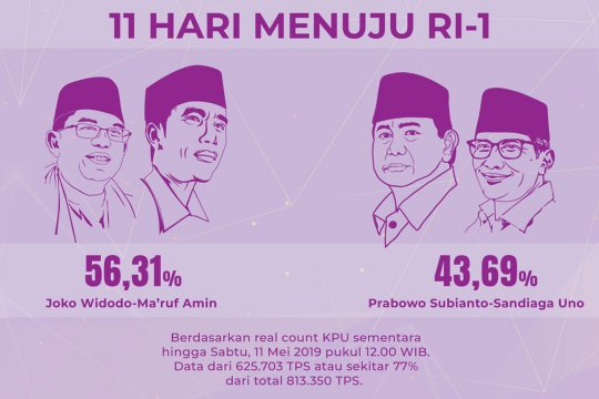Real count KPU kini 77%, selisih suara 14,9 juta