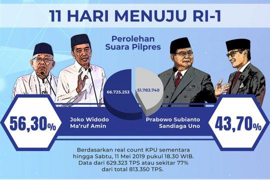Real count KPU 77%, selisih suara 14,9 juta