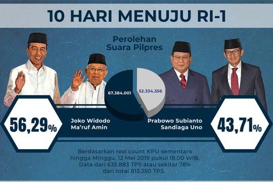 Real count KPU 78%, selisih suara 15 juta