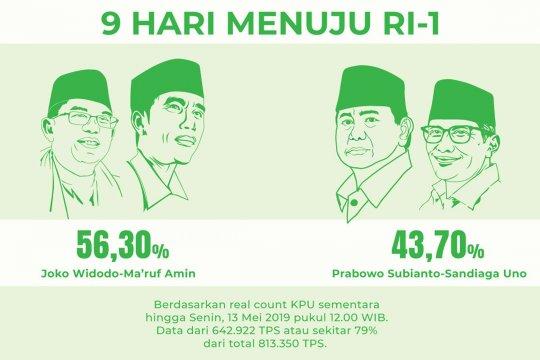 Real count KPU 79%, selisih suara 15,2 juta
