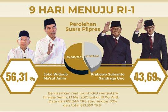 Real count KPU 80%, selisih suara 15,5 juta