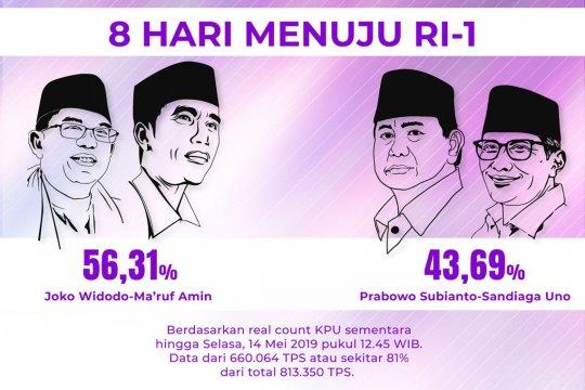 Real count KPU 81%, selisih 15,7 juta suara