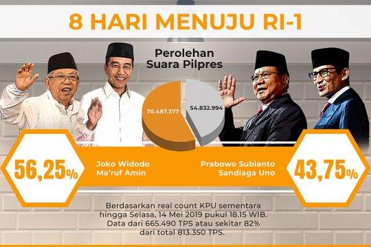 Real count KPU 82%, selisih 15,7 juta suara