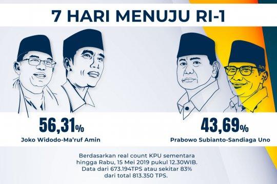 Real count KPU 83%, selisih suara 15,8 juta