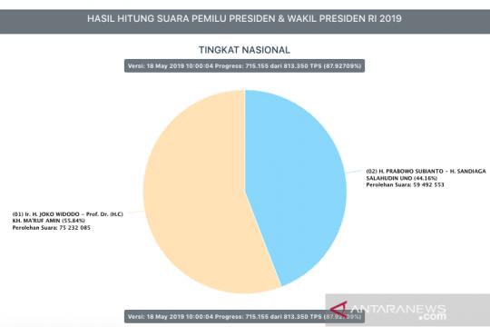 Situng KPU 87,9 persen, enam provinsi selesaikan 100 persen entri data