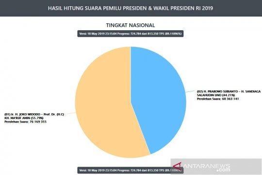Situng KPU 89,1 persen, Jokowi-Ma'ruf peroleh 76 juta suara