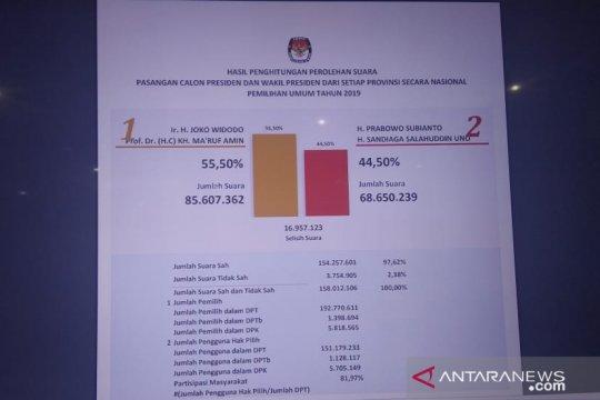 Perbandingan penghitungan suara KPU dengan lembaga survei