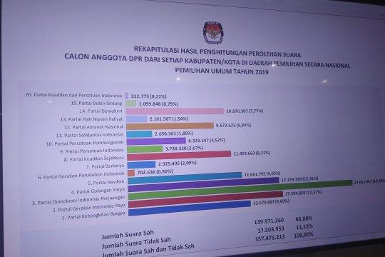 Hasil final pileg rekapitulasi nasional: Gerindra urutan kedua