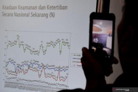 SMRC: Mayoritas warga tak setuju investasi asing berdampak positif