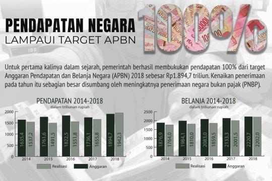 Pendapatan negara tembus 100%