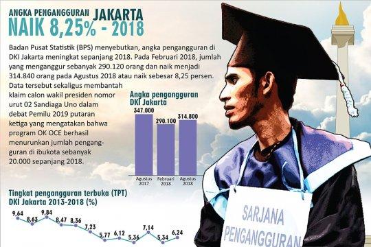 Angka Penggangguran Jakarta 2018 Naik 8,25%