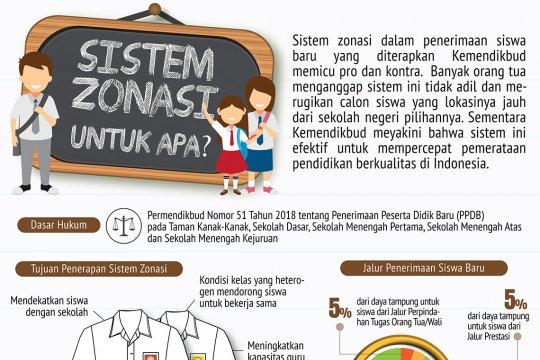 Sistem zonasi untuk apa?
