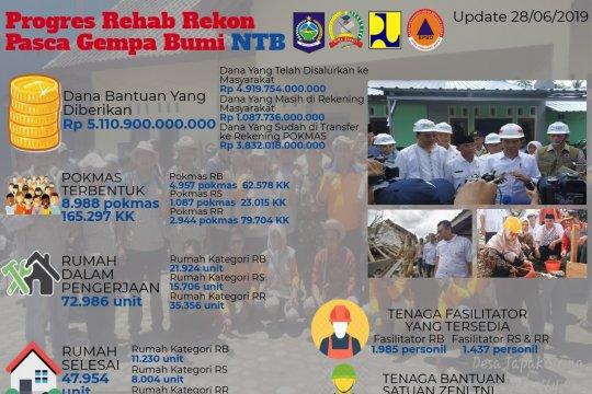 47.954 unit rumah tahan gempa di NTB rampung