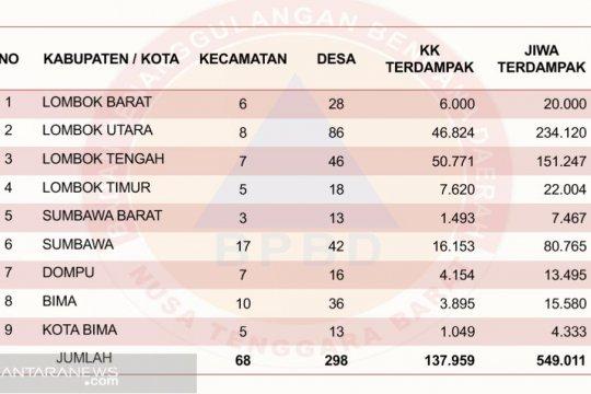 298 desa di NTB alami kekeringan