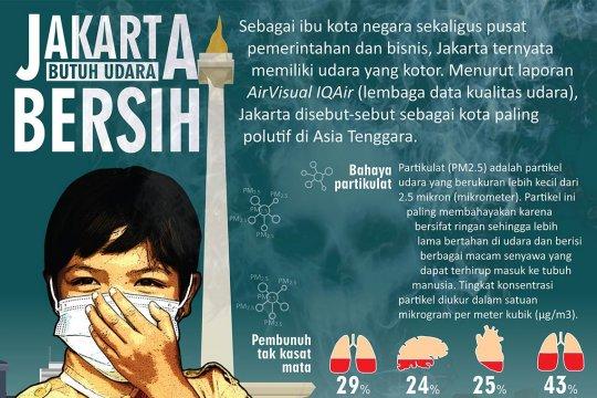 Jakarta Butuh Udara Bersih