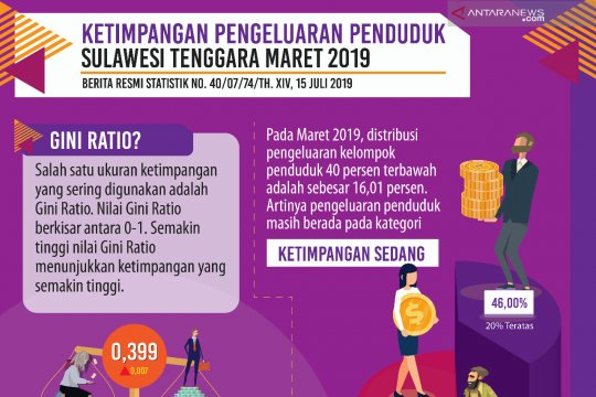 Rasio Gini di Sultra pada Maret 2019 tercatat naik jadi 0,399