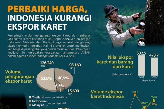 Perbaiki Harga, Indonesia Kurangi Ekspor Karet