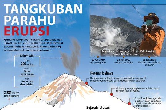 Tangkuban Parahu erupsi