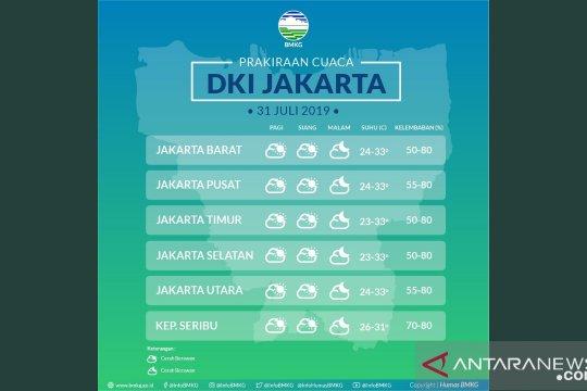 Cuaca Jakarta diprediksi cerah berawan sepanjang hari