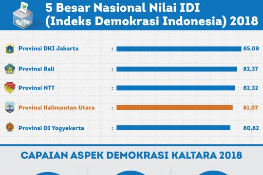 Indeks demokrasi Maluku tahun 2018 mengalami penurunan