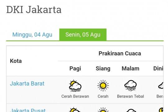 Cuaca Jakarta Senin diprediksi cerah berawan, cerah dan berawan tebal