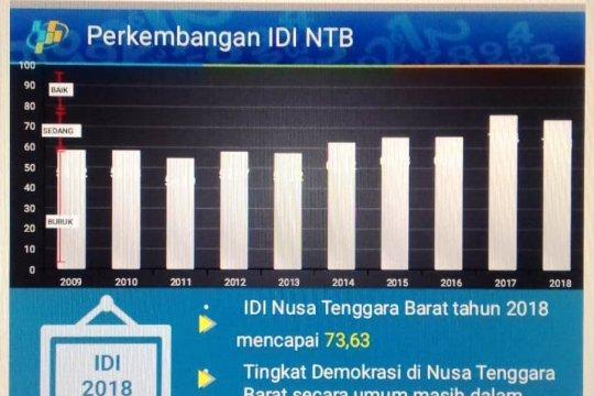 BPS: Indeks demokrasi Indonesia di NTB menurun