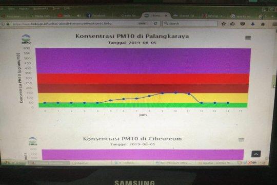 Kualitas udara di Palangka Raya kembali sehat pada sore hari