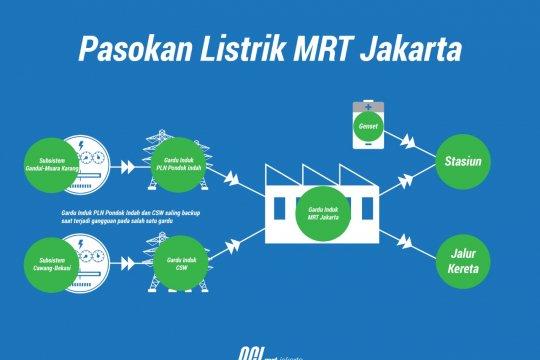 Kerugian MRT capai Rp507 juta saat terputusnya pasokan listrik