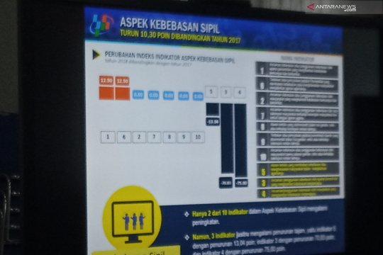 Pemprov Papua Barat bentuk Pokja untuk tingkatan indeks demokrasi