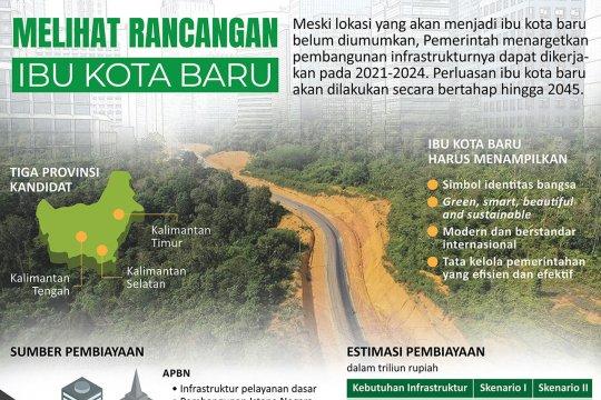 Melihat rancangan ibu kota baru