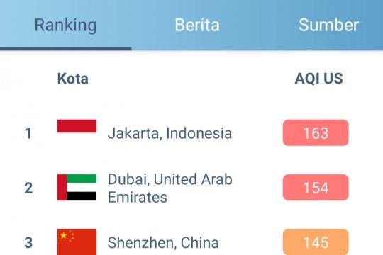 Jumat siang, udara Jakarta kembali terburuk di dunia