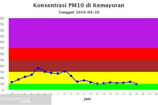 Malam takbiran, kualitas udara Jakarta membaik